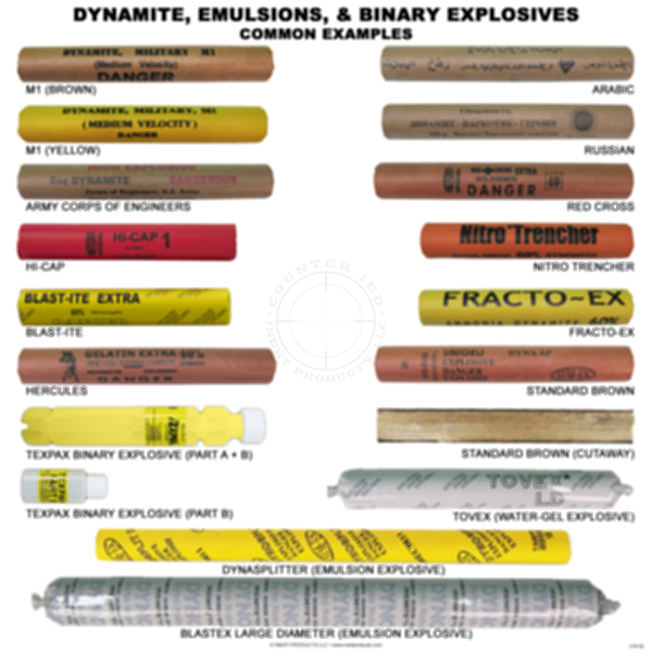 Dynamite, Emulsions, & Binary Explosives Poster