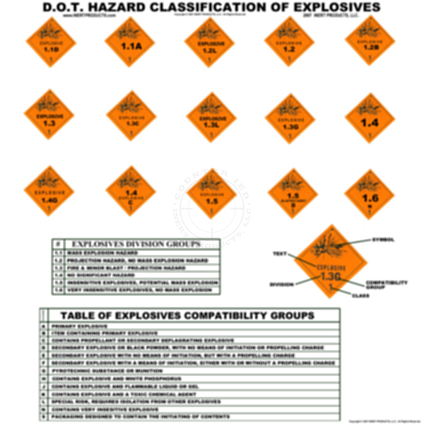 Explosive Hazards D.O.T. Classifications and Divisions Poster