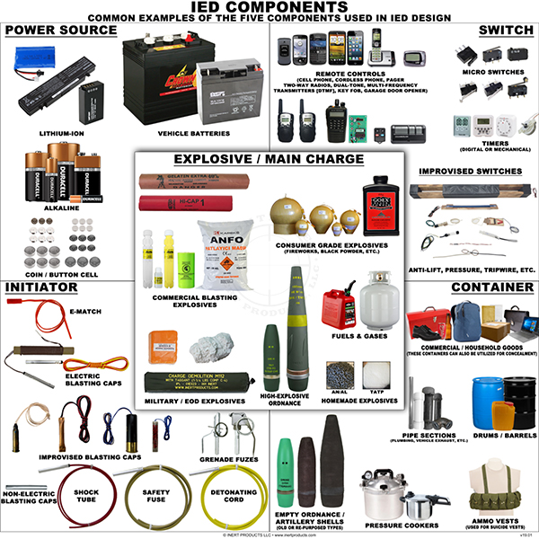 IED Components and Accessories Poster
